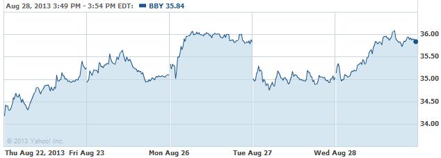 bby-20130829