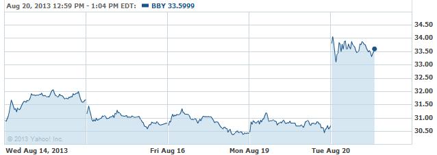 bbyy-20130820