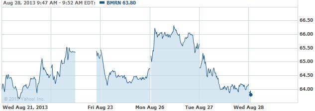 bmrn-20130828