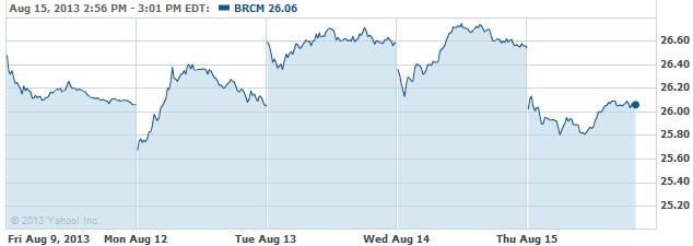 brcm-20130815