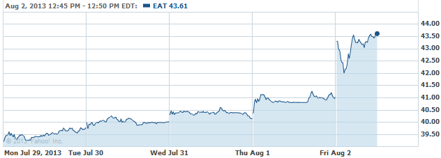 eat-20130802