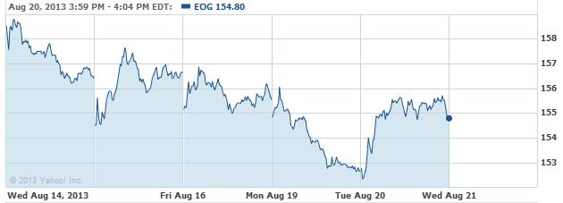 eog-20130821