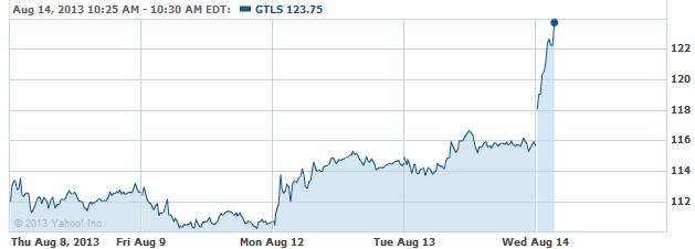 gtls-08142013