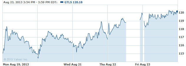 gtls-20130826