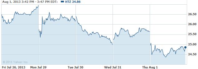 htz-20130801