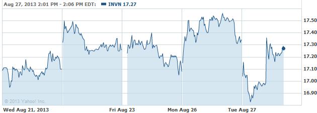 invn-20130827