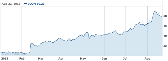 j2 Global, Inc. Stock Chart - JCOM Interactive Chart - Yahoo! Finance