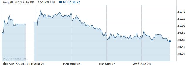 mdlz-20130828