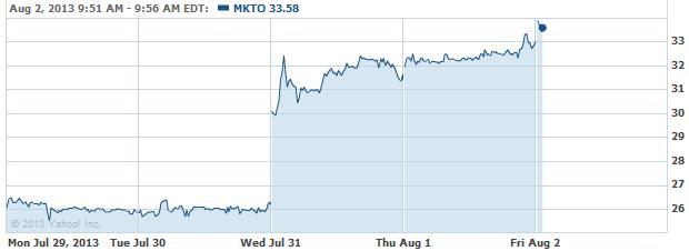 mkto-20130802