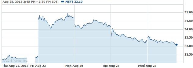 mmsft-20130828