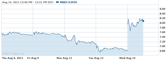 mnkd-08142013