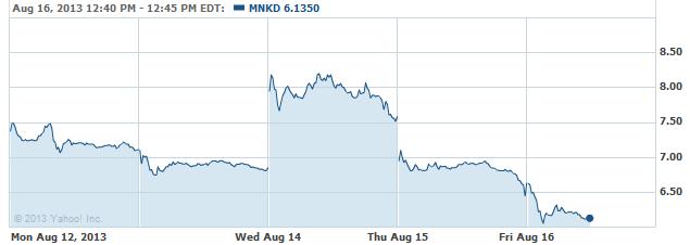 mnkd-20130816