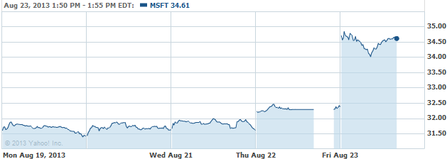 msftt-20130823