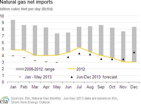 natural gas imports