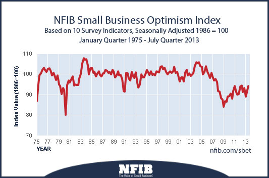 nfib-optimism-index-201308