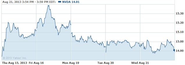 nvda-20130821