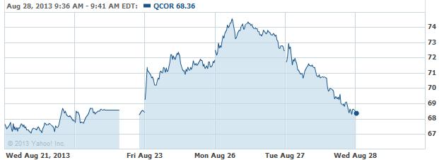 qcor-20130828