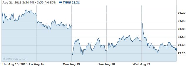tmus-20130821