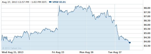 vmw-20130827