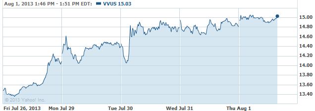 vvus-20130801