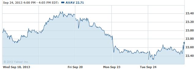 AVAV-20130925