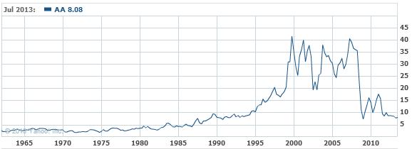 Alcoa Inc. Common Stock Stock Chart - AA Interactive Chart - Yahoo! Finance
