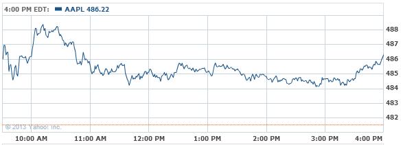 Apple Inc. Stock Chart - AAPL Interactive Chart - Yahoo! Finance