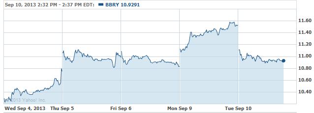 BBRY-20130910