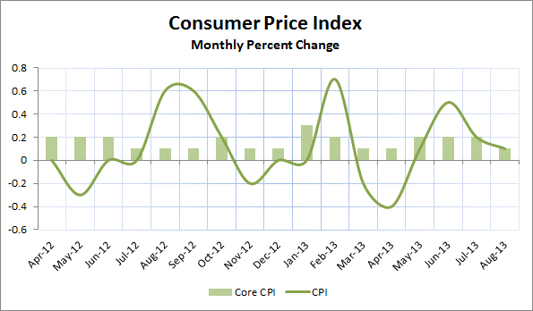 CPI August