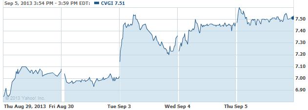 CVGI-20130906