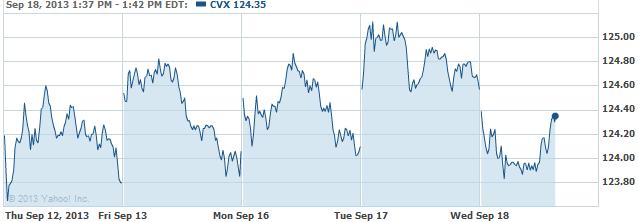 CVX-20130918