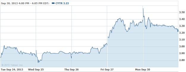 CYTR-20130930