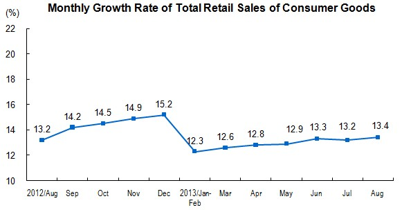 China Retail Sales August