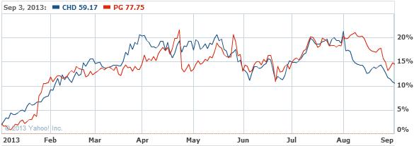 Church & Dwight Company, Inc. C Stock Chart - CHD Interactive Chart - Yahoo! Finance