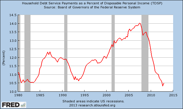 Debt Payments to GDP
