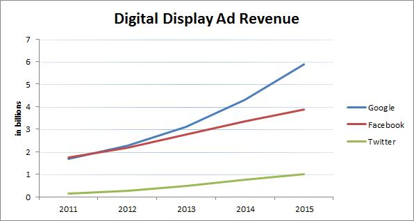 Display Ad Revenue