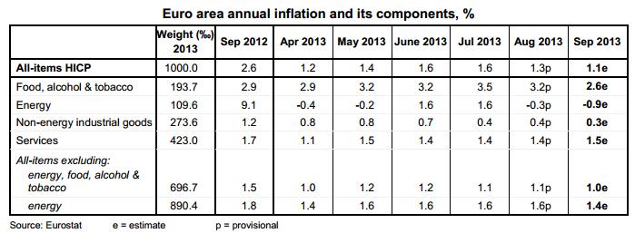 EA Inflation