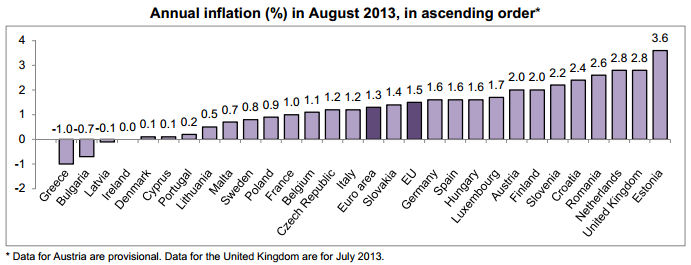 EU Inflation