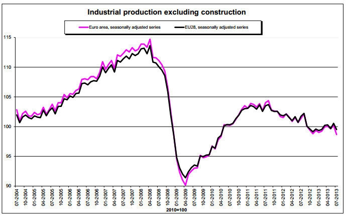 Euro Industrial Production