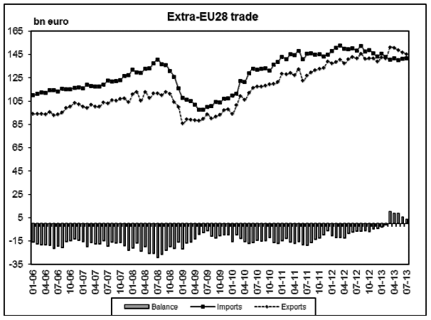 Euro Trade