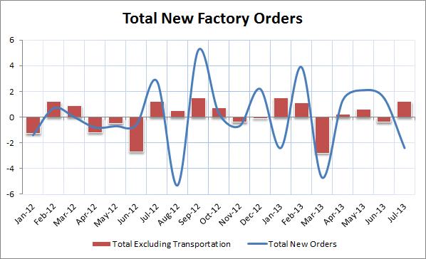 Factory Orders