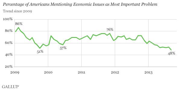 Gallup Econ