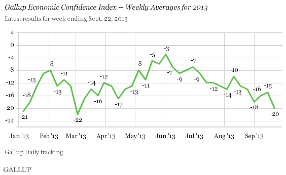 Gallup Economic Confidence