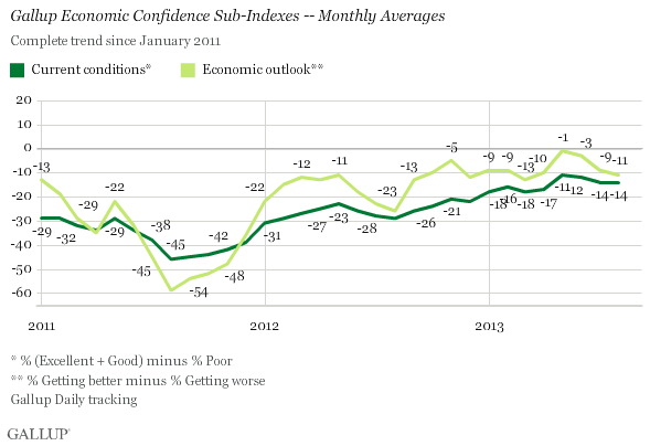 Gallup Economic Outlook