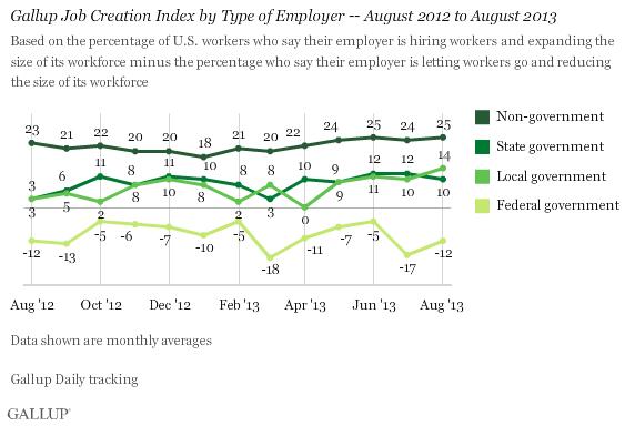 Gallup Jobs