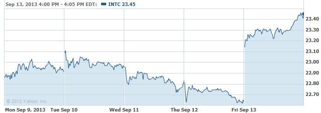 INTC-20130916