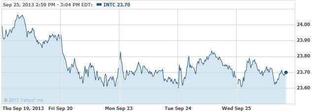 INTC 20130925