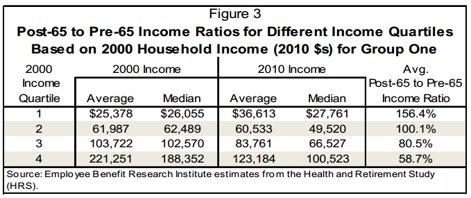 Income Ratios