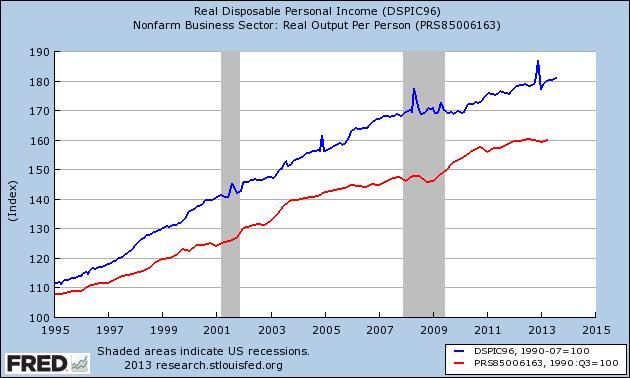 Income v Productivity