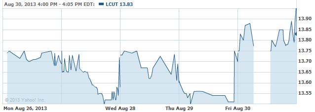 LCUT-20130903